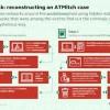 Nova pretnja za bankomate: Kako funkcionišu napadi bez fajlova?