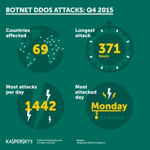 DDoS napadi postaju sve sofisticiraniji
