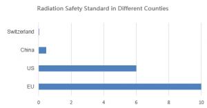 Standard dozvoljene radijacije u razlicitim drzavama