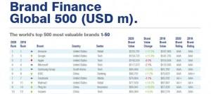 Huawei_Brand Finance
