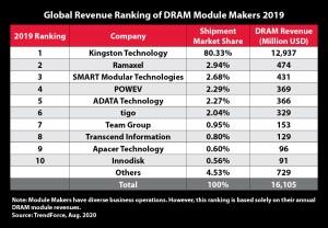 Global_Revenue_ranking_2019